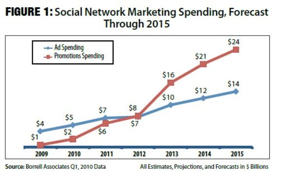 Social Networking Marketing Spending to 2015