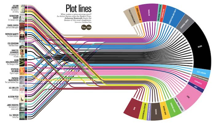 booker prize popular plots