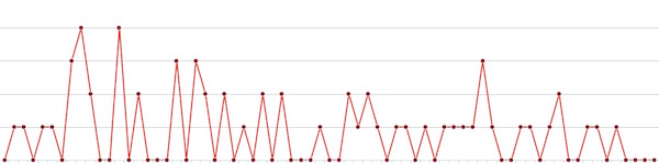 My Paid eBook Sales Graph