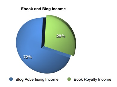 ebook and blog income