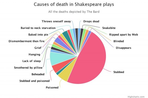 74 Ways To Die In Fiction By Shakespeare